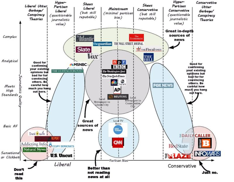 The US media bubble – NZ Conservative Coalition